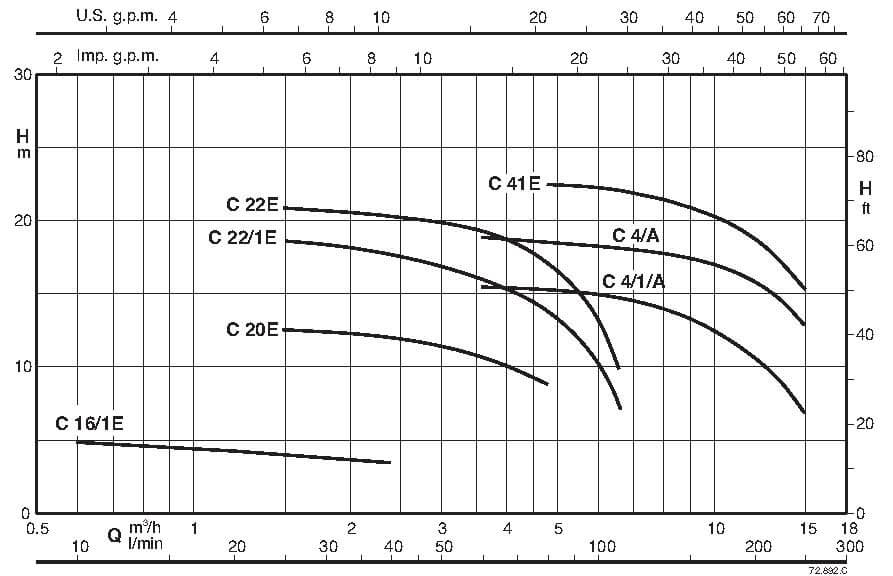 curve C 280 - پمپ های سانتریفیوژ با پروانه باز C